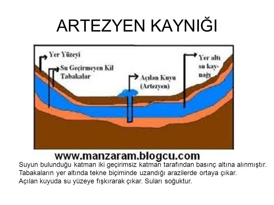 ARTEZYEN KAYNIĞI Suyun bulunduğu katman iki geçirimsiz katman tarafından basınç altına alınmıştır.