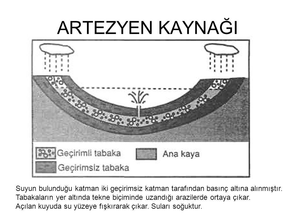 ARTEZYEN KAYNAĞI Suyun bulunduğu katman iki geçirimsiz katman tarafından basınç altına alınmıştır.