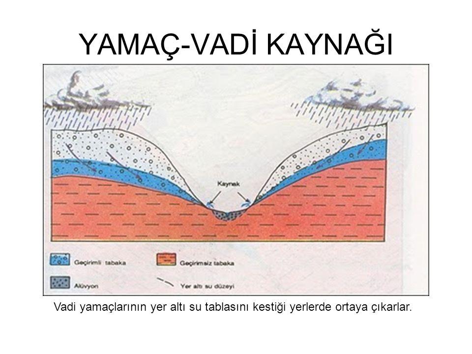 YAMAÇ-VADİ KAYNAĞI Vadi yamaçlarının yer altı su tablasını kestiği yerlerde ortaya çıkarlar.