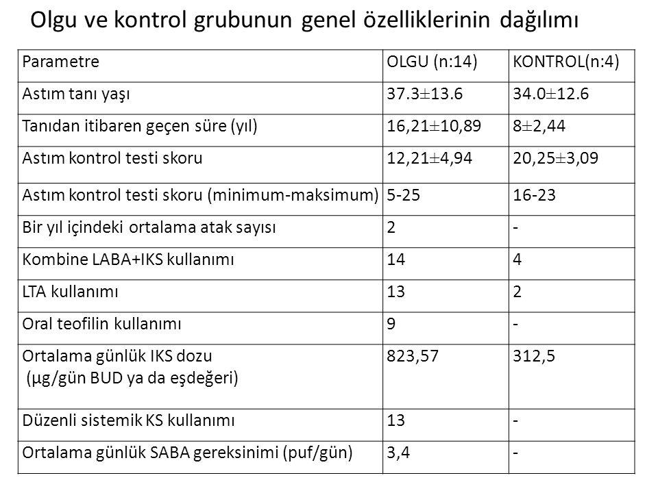 Olgu ve kontrol grubunun genel özelliklerinin dağılımı