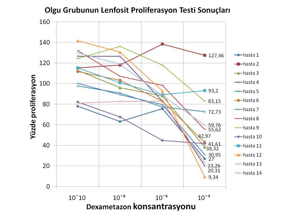 Olgu grubunda 14 olgunun periferik kan örneklerinden analiz için gerekli olan %95 oranında canlılıkta lenfosit sayısına ulaşılabildi ve lenfosit proliferasyon supresyon testi gerçekleştirildi.
