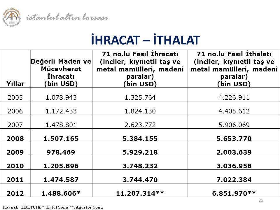 Değerli Maden ve Mücevherat İhracatı (bin USD)