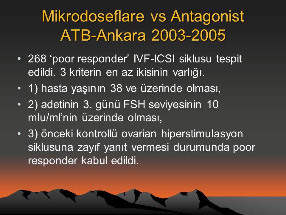 Mikrodoseflare vs Antagonist ATB-Ankara 2003-2005