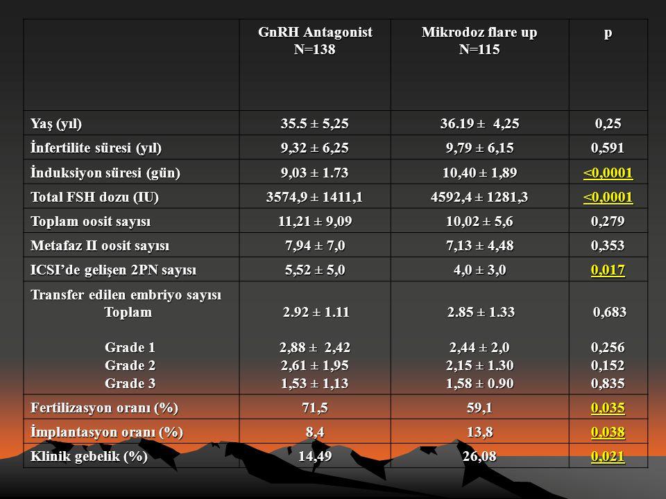 İnfertilite süresi (yıl) 9,32 ± 6,25 9,79 ± 6,15 0,591