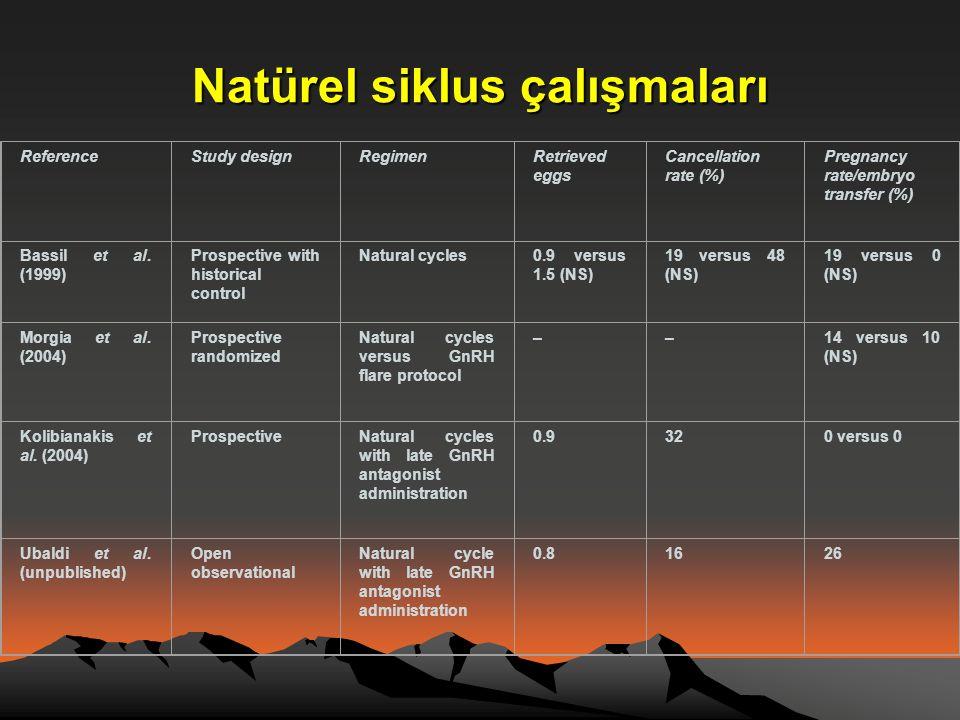 Natürel siklus çalışmaları