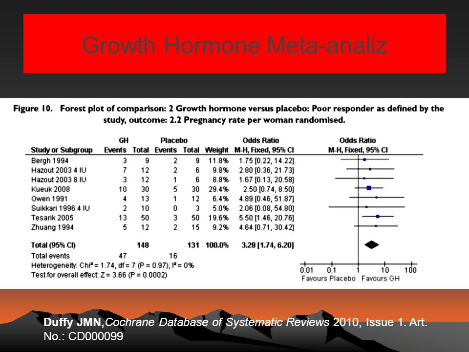 Growth Hormone Meta-analiz
