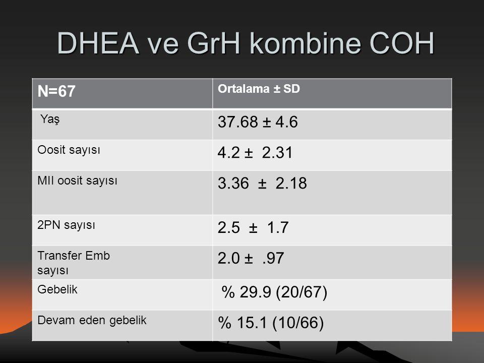 DHEA ve GrH kombine COH N=67 37.68 ± 4.6 4.2 ± 2.31 3.36 ± 2.18