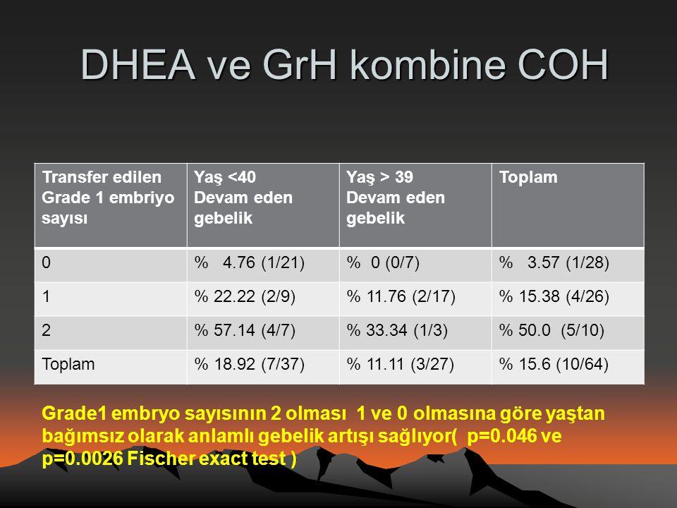 DHEA ve GrH kombine COH Transfer edilen Grade 1 embriyo sayısı. Yaş <40. Devam eden gebelik. Yaş > 39.