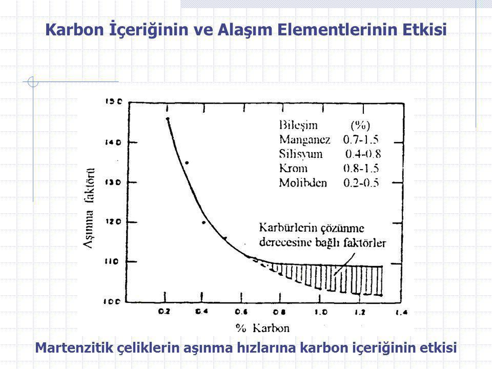 Karbon İçeriğinin ve Alaşım Elementlerinin Etkisi