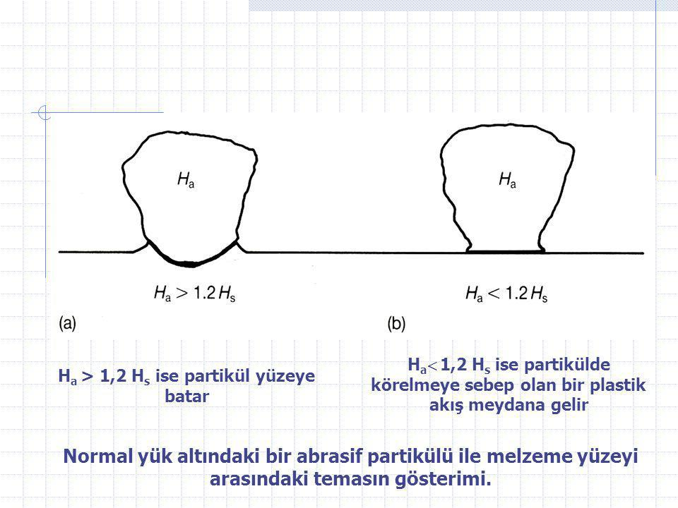 Ha > 1,2 Hs ise partikül yüzeye batar