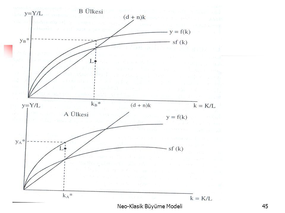 Neo-Klasik Büyüme Modeli