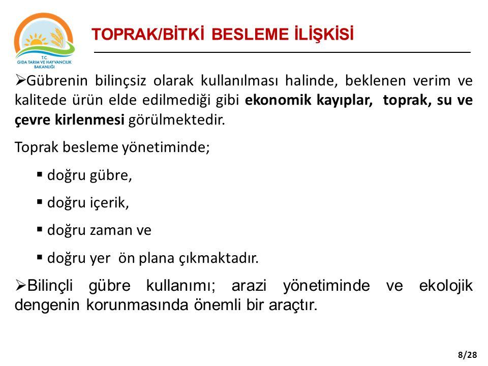 TOPRAK/BİTKİ BESLEME İLİŞKİSİ