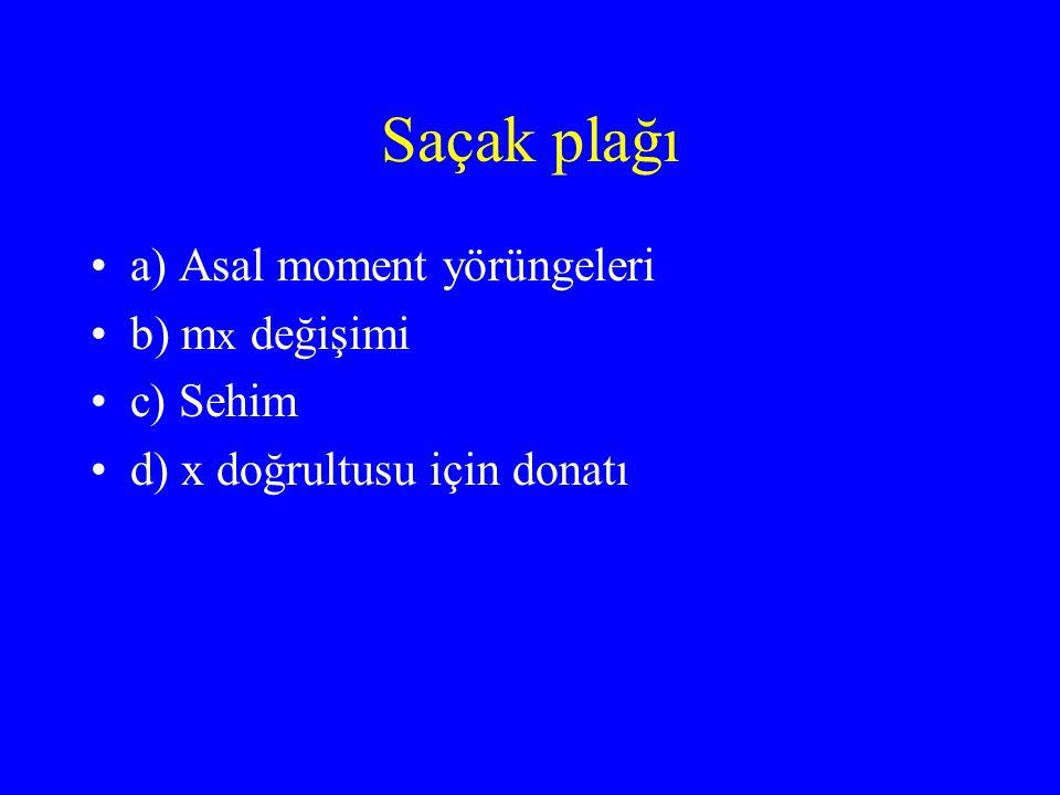 Saçak plağı a) Asal moment yörüngeleri b) mx değişimi c) Sehim