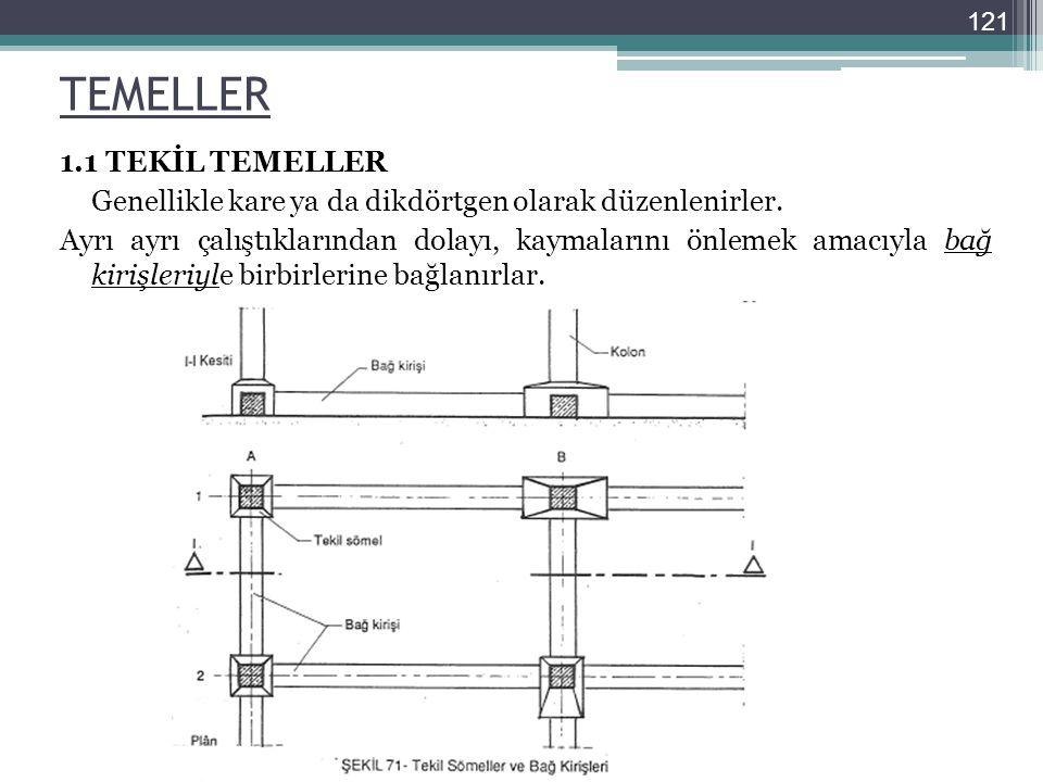 121 TEMELLER.