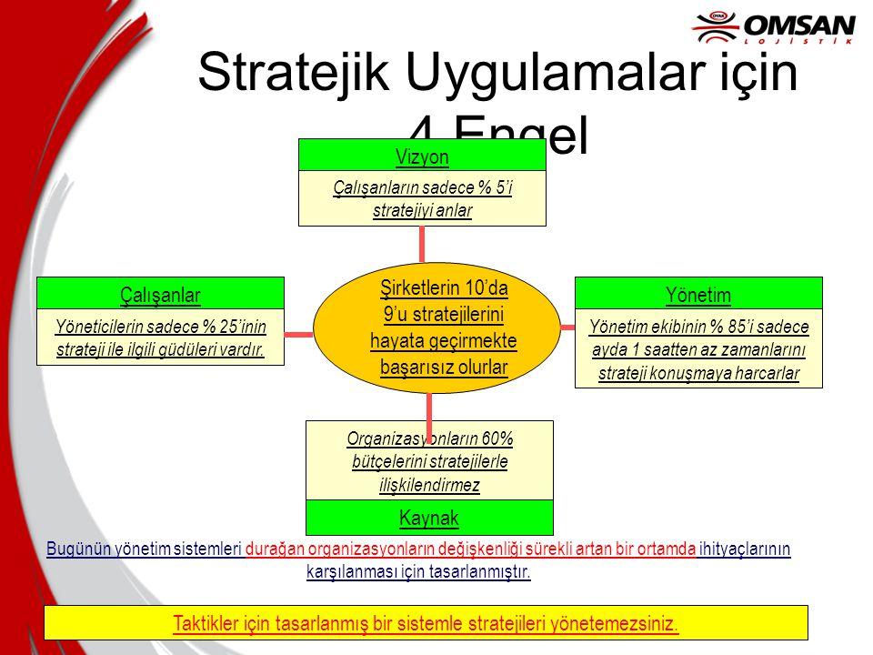 Stratejik Uygulamalar için 4 Engel