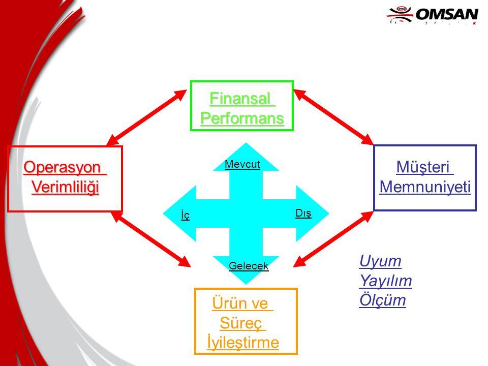 Balanced Scorecard Finansal Performans Operasyon Verimliliği Müşteri