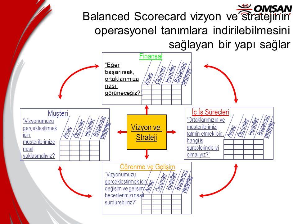 4/3/2017 Balanced Scorecard vizyon ve stratejinin operasyonel tanımlara indirilebilmesini sağlayan bir yapı sağlar.