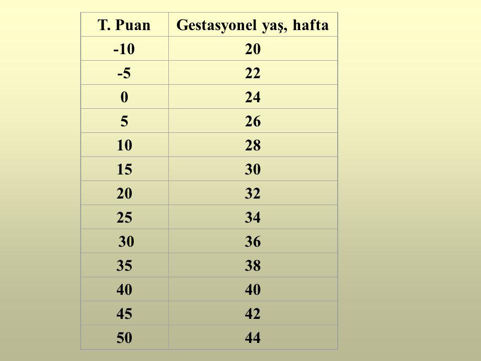 T. Puan Gestasyonel yaş, hafta -10 20 -5 22 24 5 26 10 28 15 30 32 25