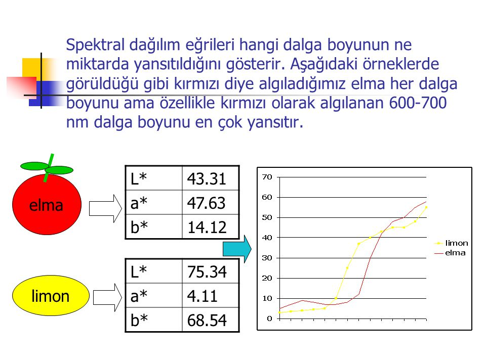 Spektral dağılım eğrileri hangi dalga boyunun ne miktarda yansıtıldığını gösterir. Aşağıdaki örneklerde görüldüğü gibi kırmızı diye algıladığımız elma her dalga boyunu ama özellikle kırmızı olarak algılanan 600-700 nm dalga boyunu en çok yansıtır.