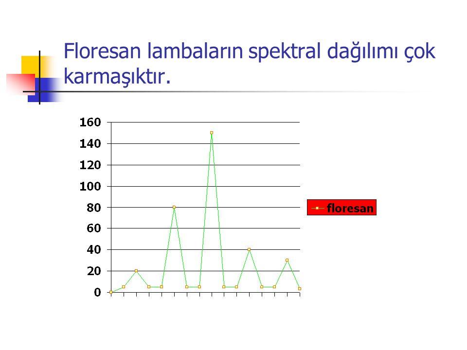 Floresan lambaların spektral dağılımı çok karmaşıktır.