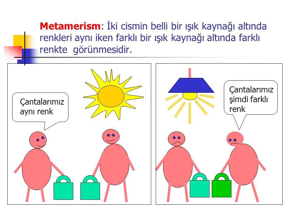 Metamerism: İki cismin belli bir ışık kaynağı altında renkleri aynı iken farklı bir ışık kaynağı altında farklı renkte görünmesidir.