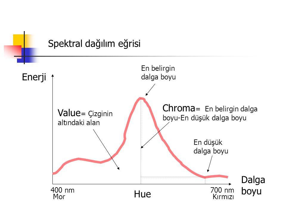 Spektral dağılım eğrisi