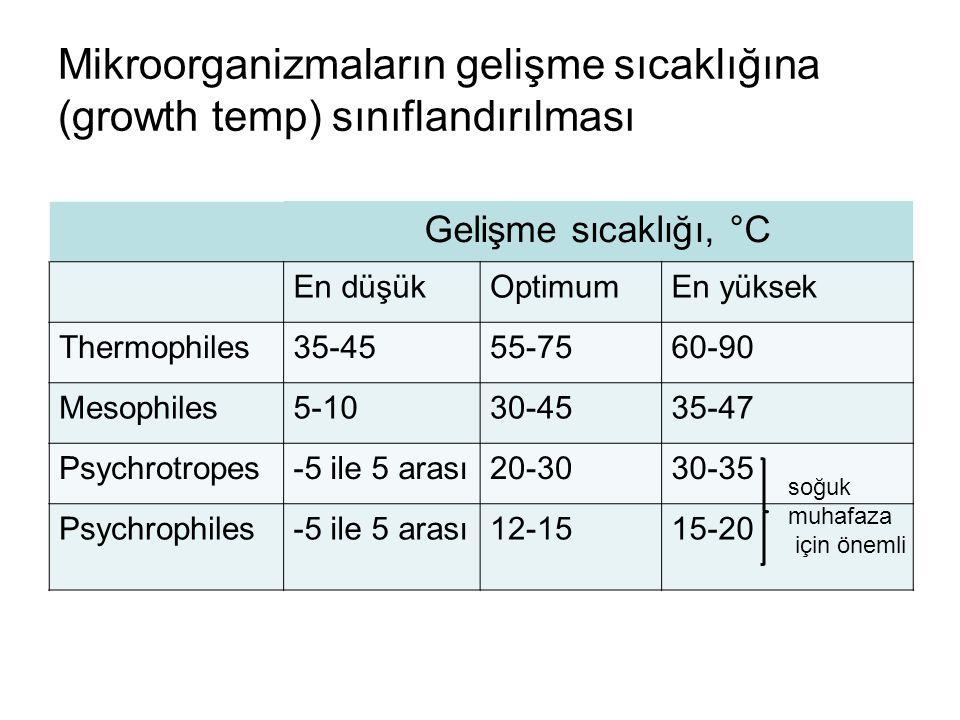 Mikroorganizmaların gelişme sıcaklığına (growth temp) sınıflandırılması
