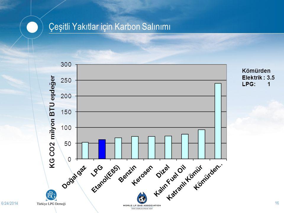 Çeşitli Yakıtlar için Karbon Salınımı