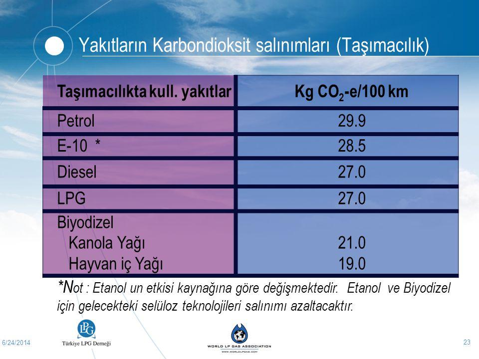 Yakıtların Karbondioksit salınımları (Taşımacılık)
