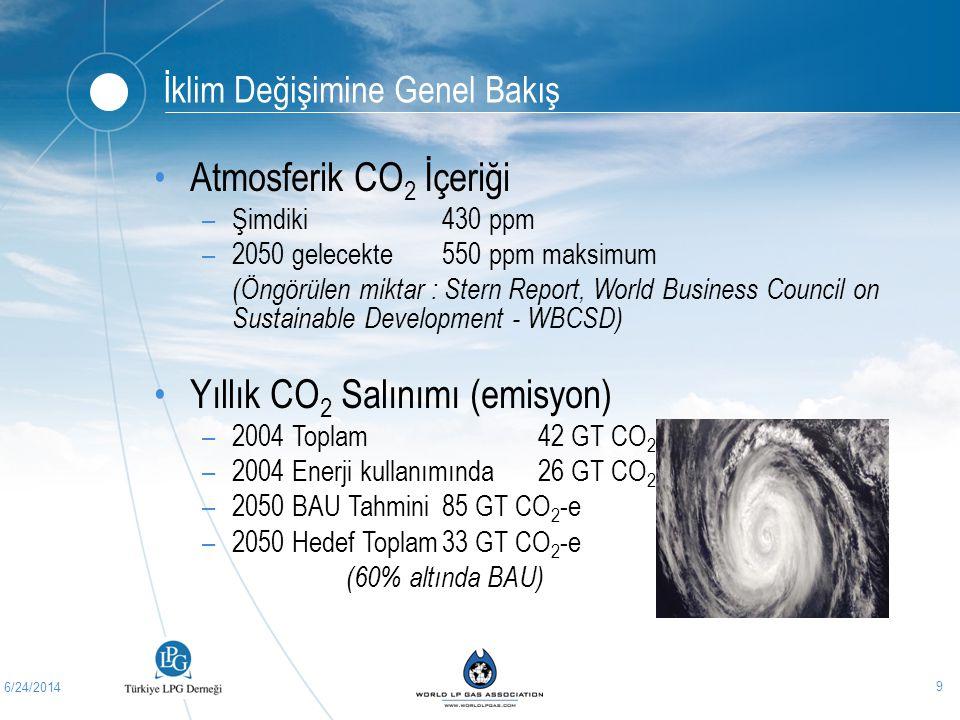 Yıllık CO2 Salınımı (emisyon)