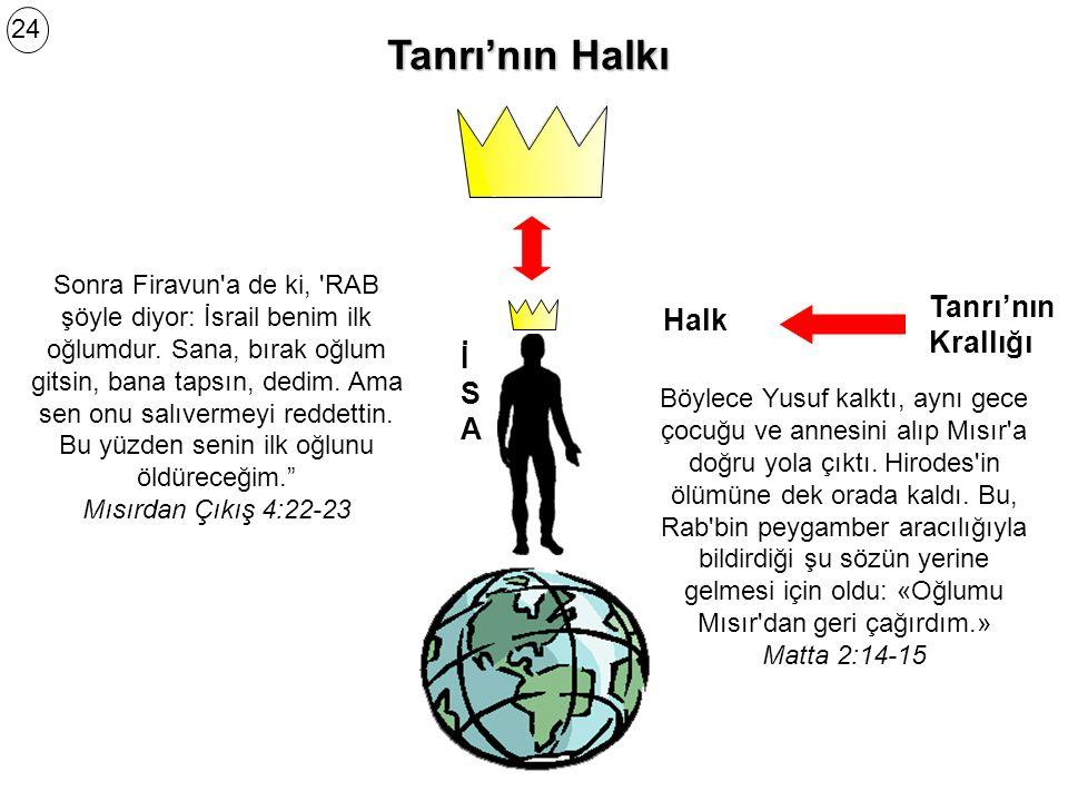Tanrı'nın Halkı Tanrı'nın Krallığı Halk İ S A 24