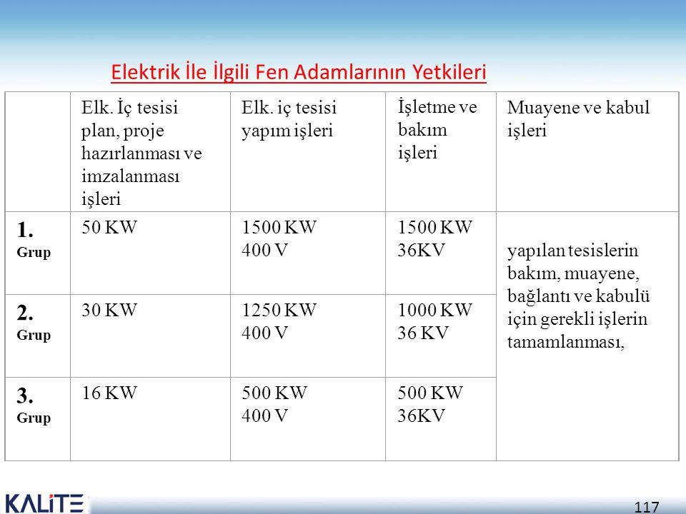 Elektrik İle İlgili Fen Adamlarının Yetkileri