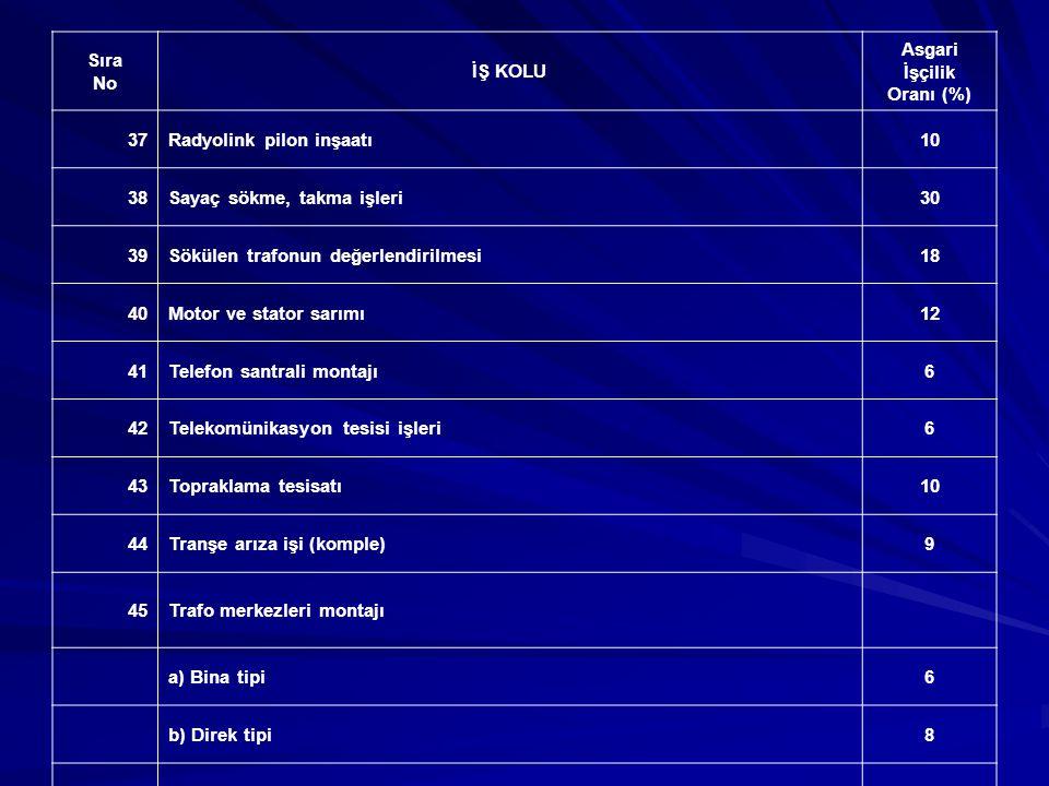 Asgari İşçilik Oranı (%)