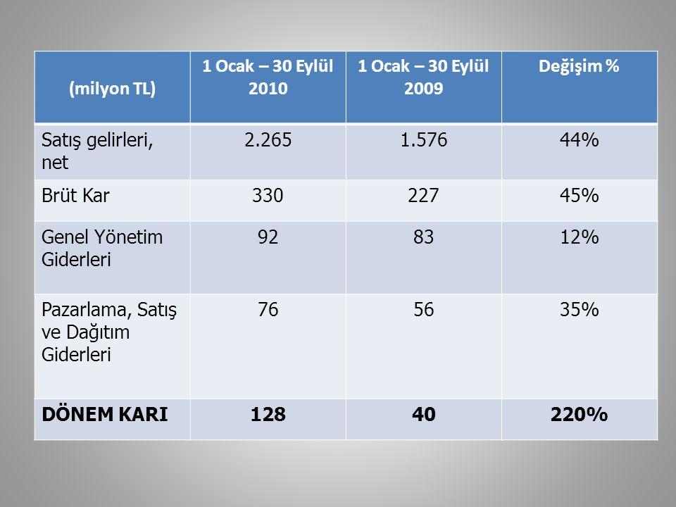 (milyon TL) 1 Ocak – 30 Eylül 2010. 1 Ocak – 30 Eylül 2009. Değişim % Satış gelirleri, net. 2.265.
