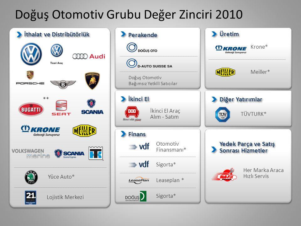 Doğuş Otomotiv Grubu Değer Zinciri 2010