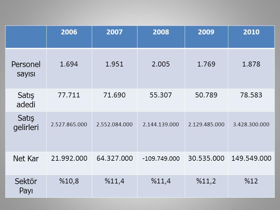 2006 2007. 2008. 2009. 2010. Personel sayısı. 1.694. 1.951. 2.005. 1.769. 1.878. Satış adedi.