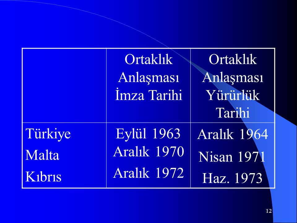 Ortaklık Anlaşması İmza Tarihi Ortaklık Anlaşması Yürürlük Tarihi