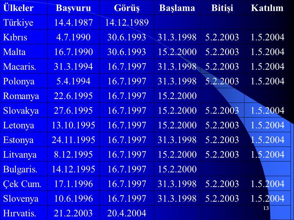 Ülkeler Başvuru. Görüş. Başlama. Bitişi. Katılım. Türkiye. 14.4.1987. 14.12.1989. Kıbrıs. 4.7.1990.