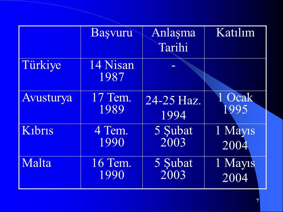 Başvuru Anlaşma. Tarihi. Katılım. Türkiye. 14 Nisan 1987. - Avusturya. 17 Tem. 1989. 24-25 Haz. 1994.