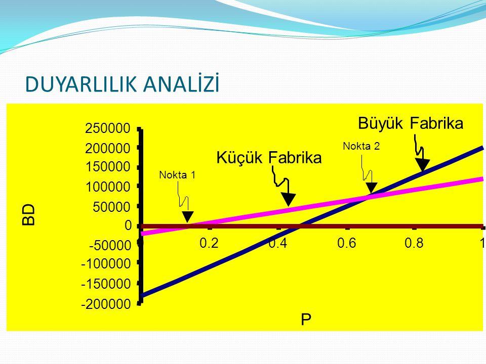 DUYARLILIK ANALİZİ Büyük Fabrika Küçük Fabrika BD P -200000 -150000