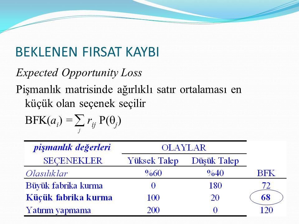 BEKLENEN FIRSAT KAYBI Expected Opportunity Loss Pişmanlık matrisinde ağırlıklı satır ortalaması en küçük olan seçenek seçilir BFK(ai) = rij P(qj)