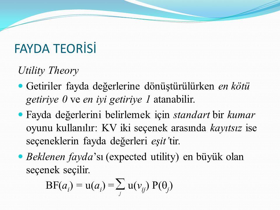 FAYDA TEORİSİ Utility Theory