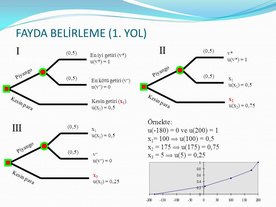 FAYDA BELİRLEME (1. YOL) I II III Örnekte: u(-180) = 0 ve u(200) = 1