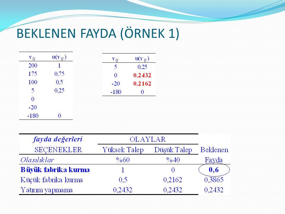 BEKLENEN FAYDA (ÖRNEK 1)