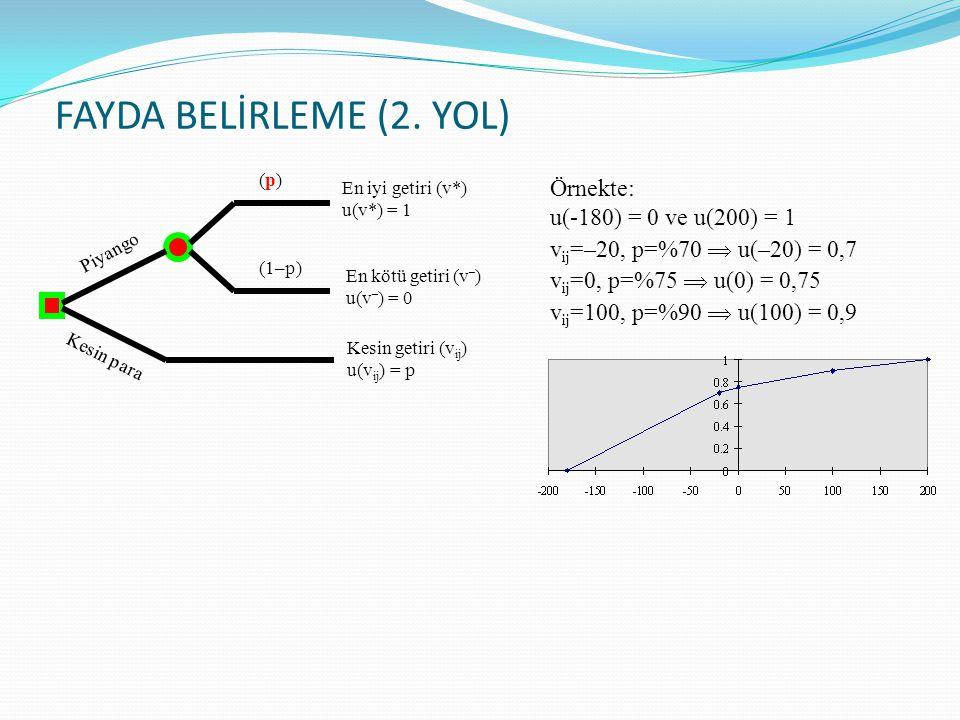FAYDA BELİRLEME (2. YOL) Örnekte: u(-180) = 0 ve u(200) = 1