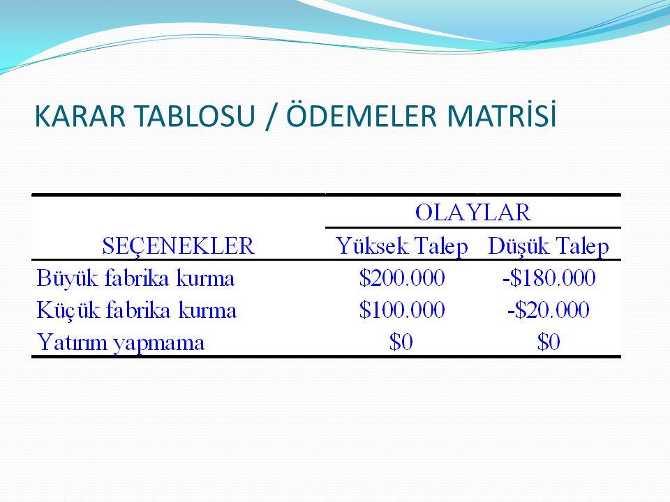 KARAR TABLOSU / ÖDEMELER MATRİSİ