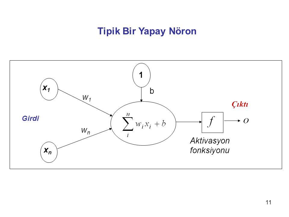 Tipik Bir Yapay Nöron 1 x1 b w1 Çıktı wn Aktivasyon fonksiyonu xn