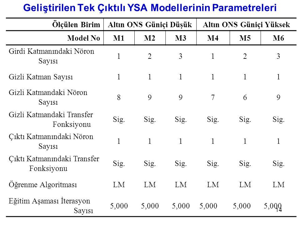 Geliştirilen Tek Çıktılı YSA Modellerinin Parametreleri