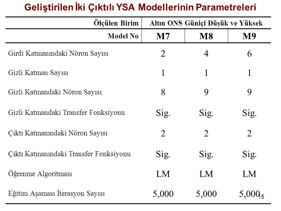 Geliştirilen İki Çıktılı YSA Modellerinin Parametreleri