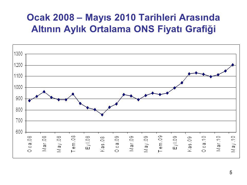 Ocak 2008 – Mayıs 2010 Tarihleri Arasında Altının Aylık Ortalama ONS Fiyatı Grafiği